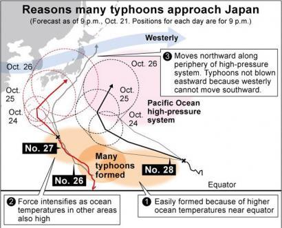 'Francisco' eta 'Likema' tifoiak Fukushimara hurbiltzen ari