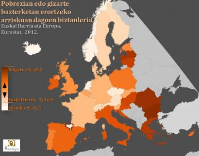 2009tik Euskal Herrian 114.000 lagun gehiago daude pobrezian