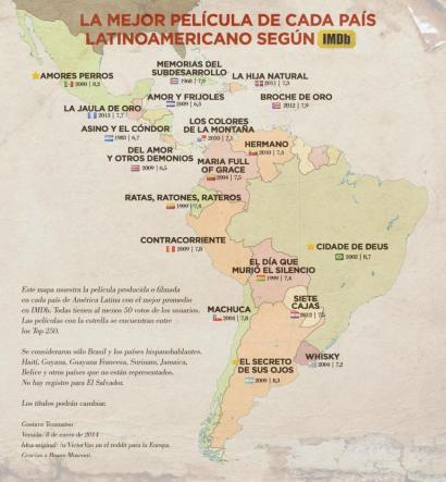 Latinoamerikako pelikula onenen zerrenda