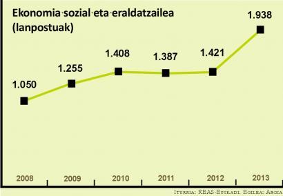 Lanpostuek %36 egin dute gora ekonomia sozial eraldatzailean