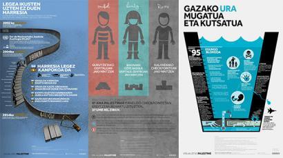 Palestina ikusarazten: okupazioaren bidegabekeriak ulertzeko infografiak euskaraz