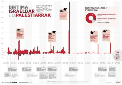 Palestina eta Israelen arteko bortizkeriaren kronologia