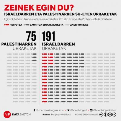 Zeinek urratu ditu Palestinaren eta Israelen arteko su-etenak?