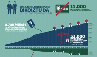 20 urtez negoziatzen palestinarrak okupatuta mantentzeko