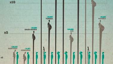 Politikarien eta herritarren arteko amildegi ekonomikoa
