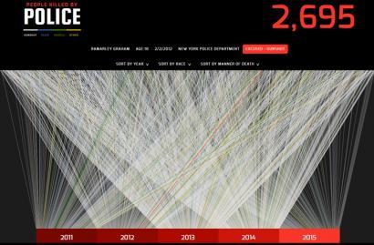 AEBetako poliziak 2.500 pertsona baino gehiago hil ditu 2011tik hona