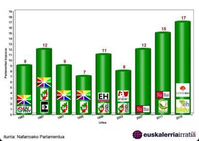 Parlamentari abertzaleak Nafarroako parlamentuan (1983-2015)