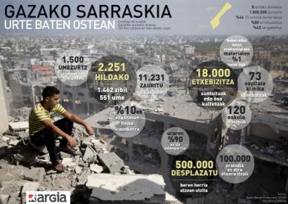 Gazako sarraskia urtebeteren ostean