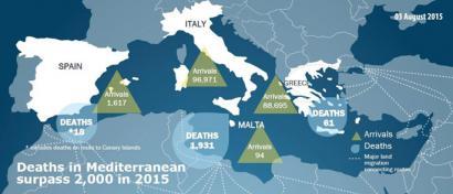 2.000 hildako Mediterraneoan Europarako bidean