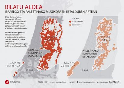 Mugikorren estaldura ere okupatutako eremua da Palestinan