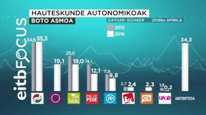 EAJk irabaziko lituzke EAEko hauteskundeak, EiTBren inkestaren arabera