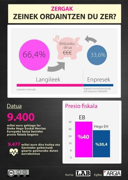 Eta 9.400 milioi euro gehiago bagenitu behar sozialetarako?
