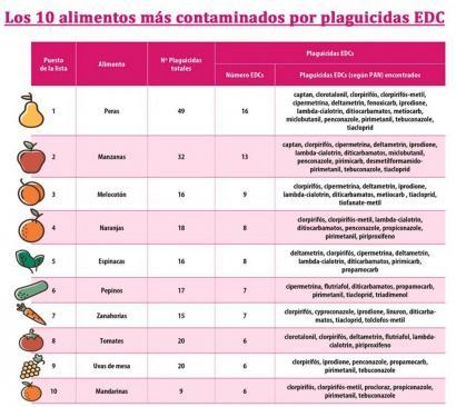 Hormona sistema kaltetzen diguten 33 pozoi daramatzate fruitu eta barazkiek