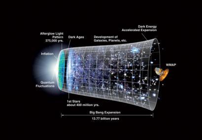 Big Bang-ean gertatutakoa ulertzetik hurbilago