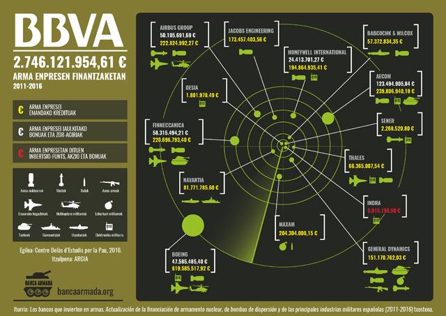 Euskal bankuek arma enpresei bideratutako dirua (2011-15)